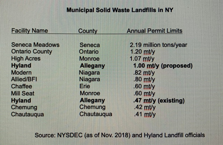 Hyland Landfill's proposed expansion would make it fourth largest in New York